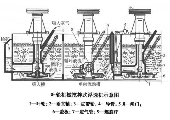 本机主要由矿浆槽,搅拌装置,充气装置,排出矿化泡装置,电动机等组成.